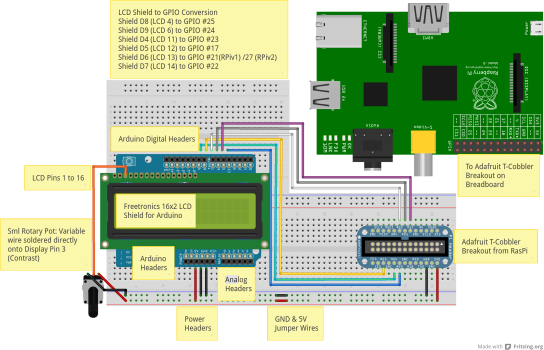 Raspberry Pi Wiring Diagram For Led