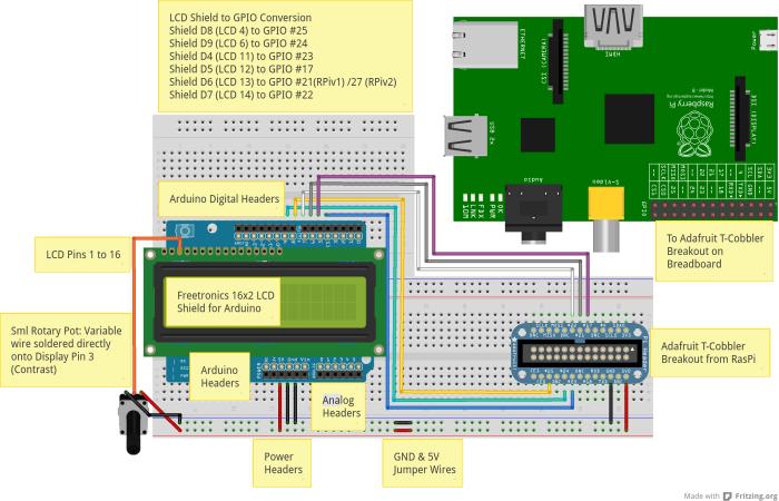 LCD Adruino Shield to Raspberry Pi via GPIO.